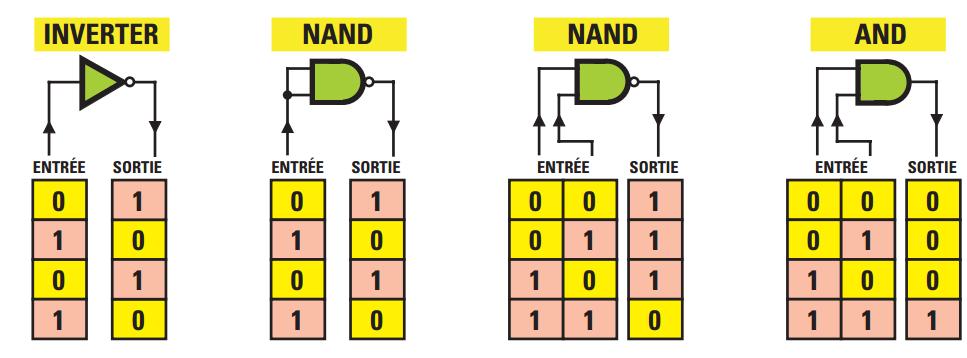 Les portes logiques electronique num rique tudes for Porte logique non et