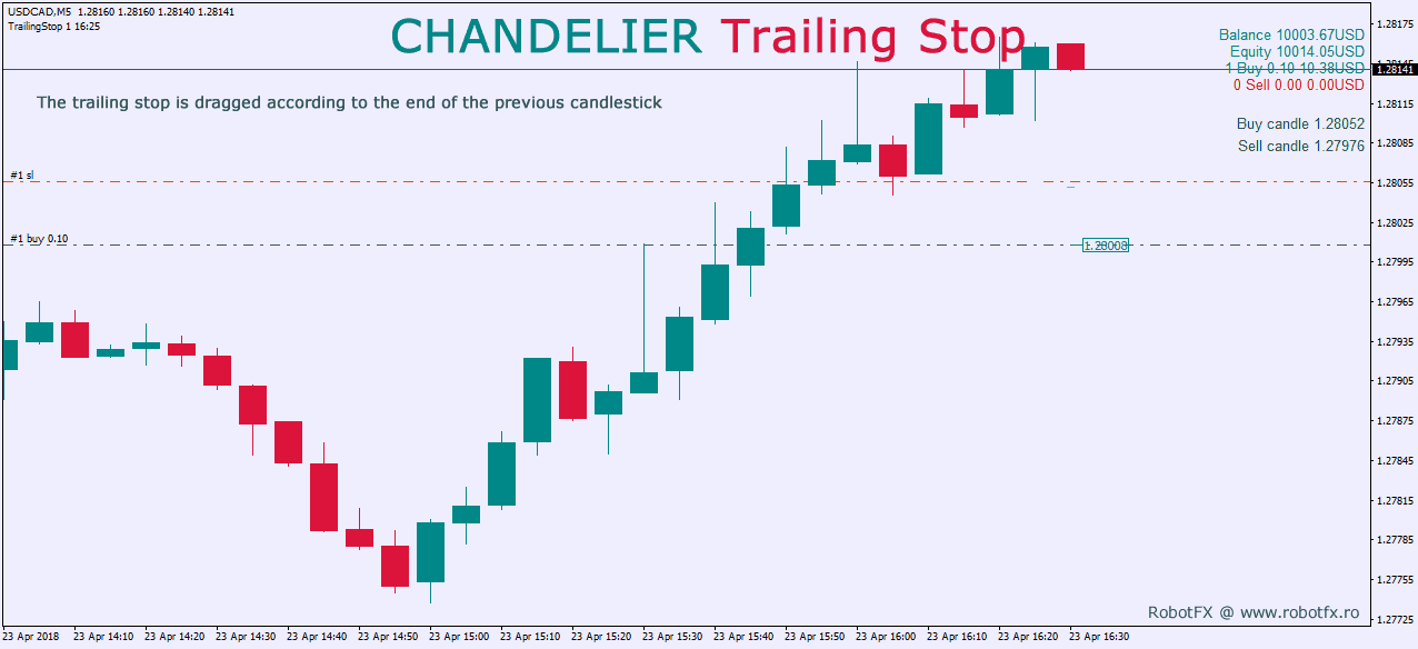Chandelier Trailing Stop Trail The Using Previous Candle