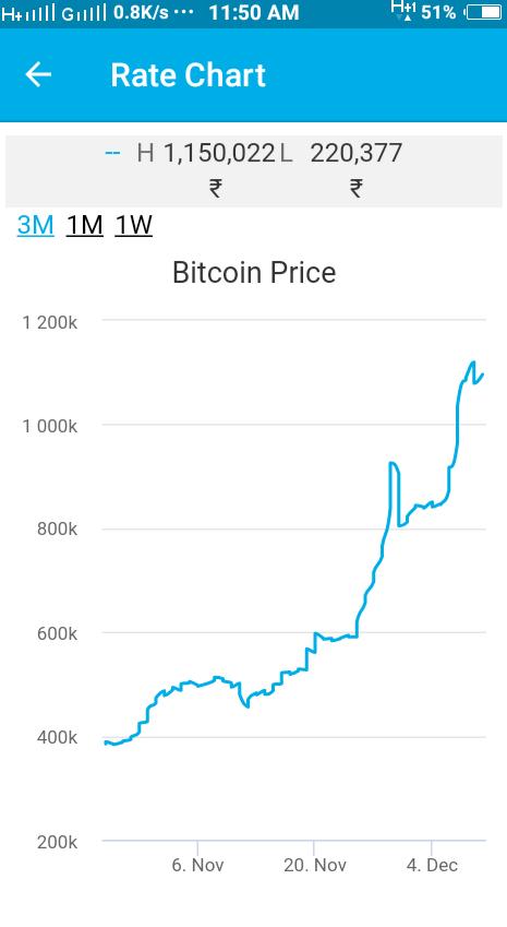 zebpay price chart