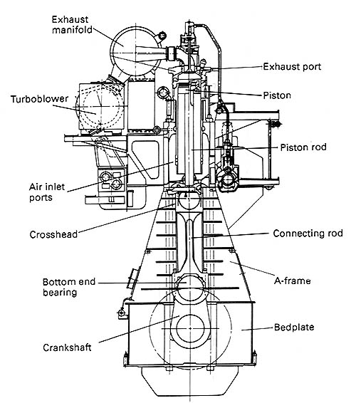 Marine Diesel Engines 2