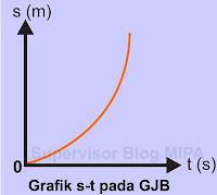 Grafik Hubungan Perpindahan terhadap Waktu (Grafik s – t) GJB
