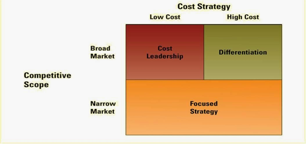 What are Porter's Generic Strategies? Summary and steps | toolshero
