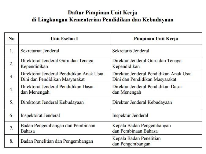 Daftar pimpinan unit kerja