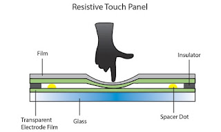 how touch screen works