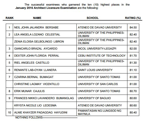 Ateneo grad tops January 2016 Architect board exam