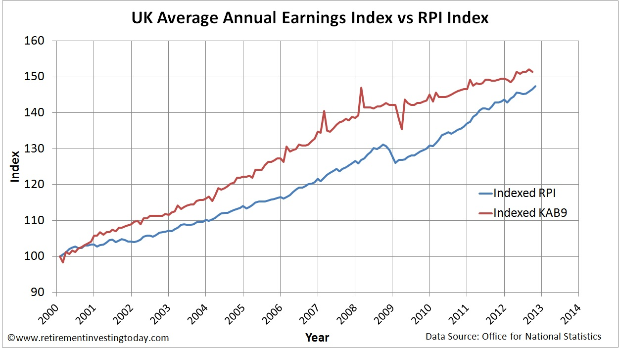 UK Average Annual Earnings vs UK Retail Prices Index (RPI)