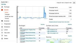 Statistik Blog Jadi Ramai