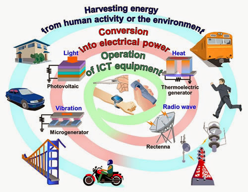Thermal Energy Harvesting Projects