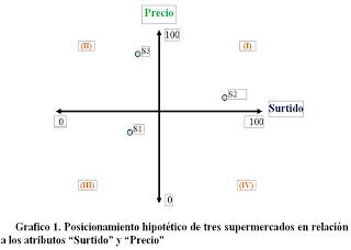 Mapa de posicionamiento de atributos
