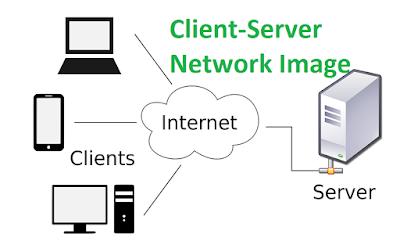 क्लाइंट सर्वर, क्लाइंट सर्वर मॉडल, क्लाइंट सर्वर नेटवर्क, क्लाइंट-सर्वर नेटवर्क मॉडल