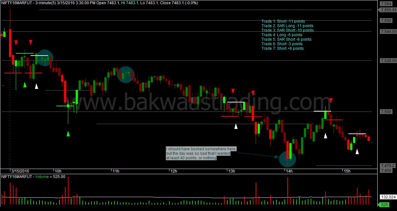 M3 options trading