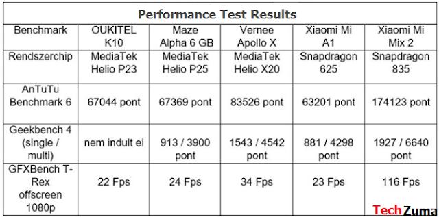 Oukitel K10 benchmark