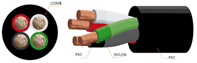 Cable multiconductor