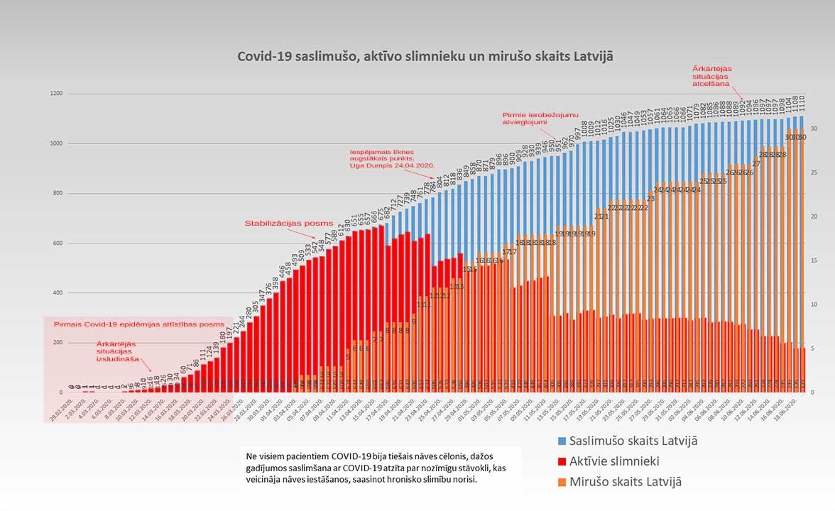 Grafiks ar Covid-19 saslimušo un mirušo skaitu valstī 19.06.2020.