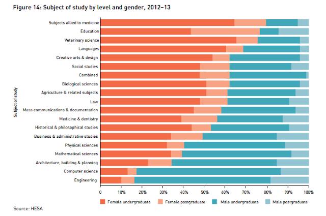 Estudiantes matriculados en las universidades de Reino Unido en el curso 2012-2013, divididos por rama de enseñanza y sexo