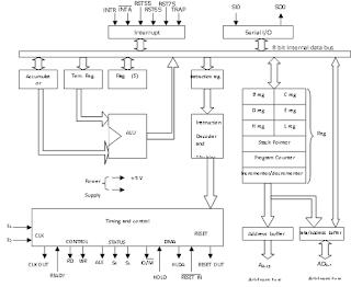Arsitektur Mikroprosesor 8085 [Lengkap]