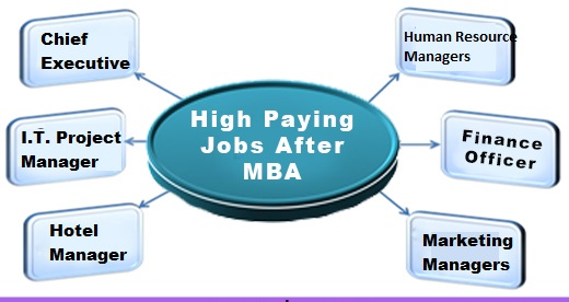 Jobs That Require An MBA Degree