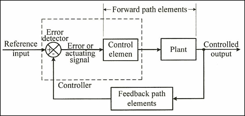 Sistem kendali automatik ilmu teknik mesin indonesia diagram blok urnurn sistem kendall automatik ccuart Choice Image