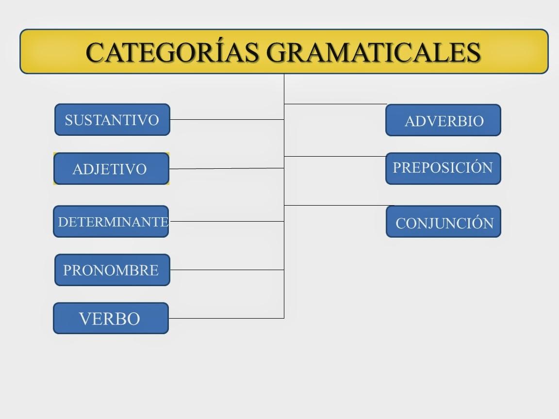 La Oración Simple Categorías Gramaticales