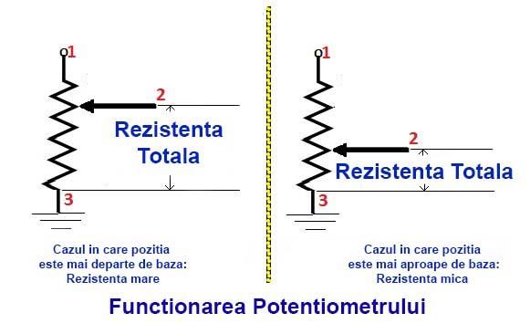 Potențiometru - Functionare
