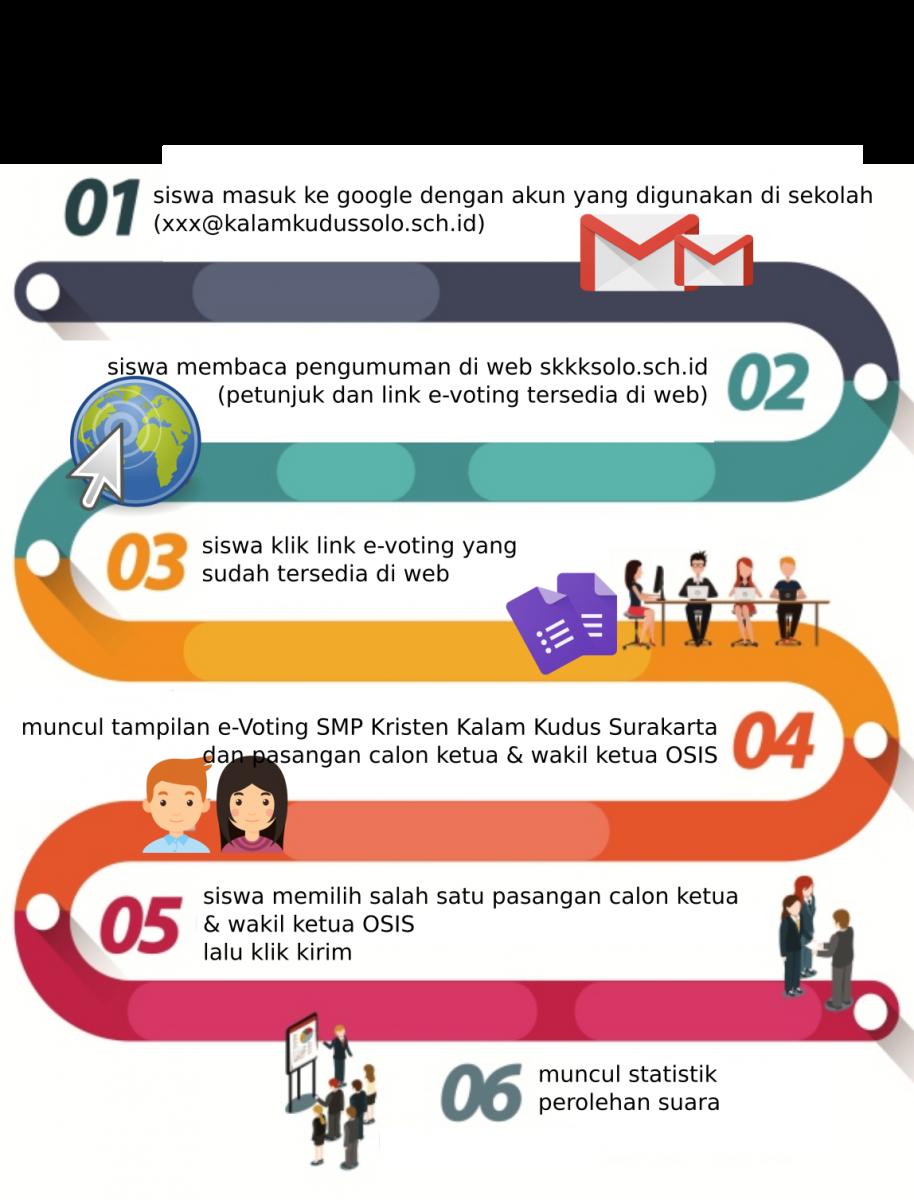 Pemilihan Calon Ketua dan Wakil Ketua OSIS SMP KK dengan E-Voting
