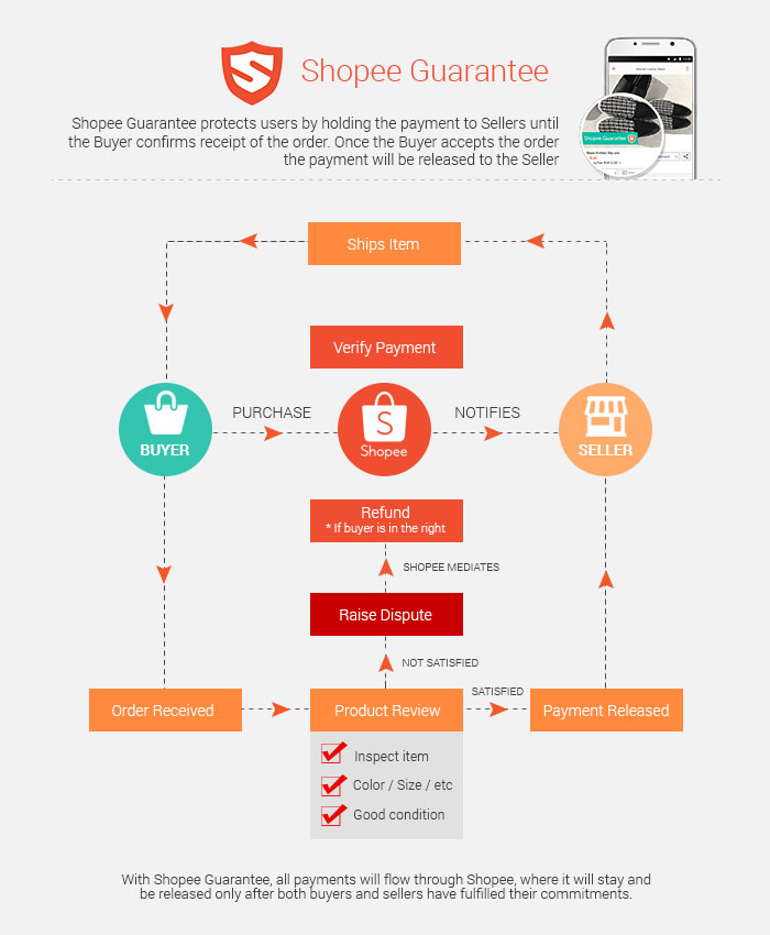 Shopee Guarantee Infographics