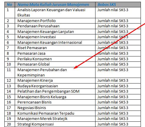 26 Mata Kuliah Manajemen Semua Semester Lengkap Fakta Kampus