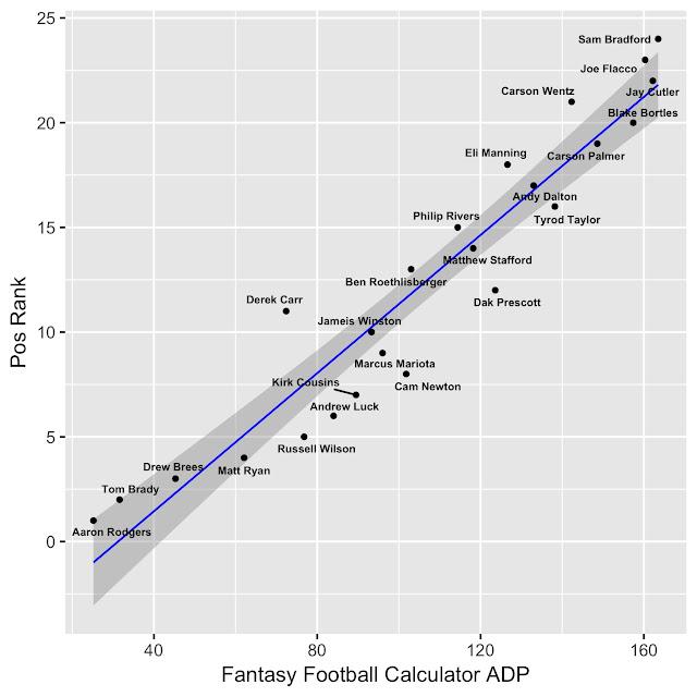 2017 Fantasy Football QB Rankings