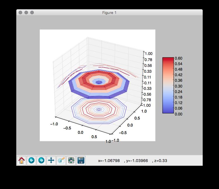 Nugroho's blog : 3D (Polar/Cylindrical Coordinate) Animation