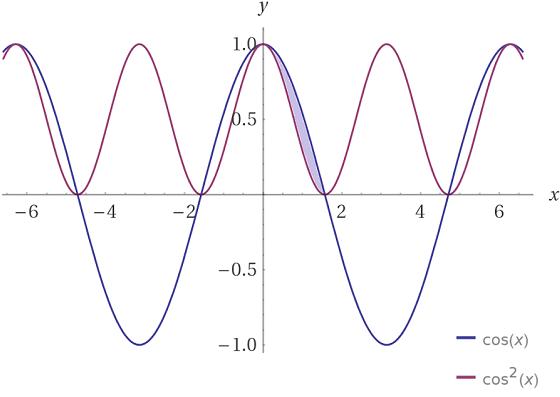 Cálculo da área hachurada entre as curvas f(x)=cos(x) e g(x)=cos^2 x