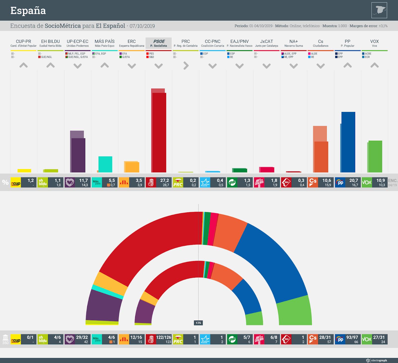 Gráfico de la encuesta para elecciones generales en España realizada por Sociométrica para El Español, 7 de octubre de 2019
