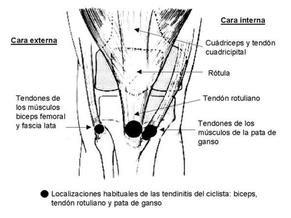 Image result for rodilla hacia dentro ciclismo