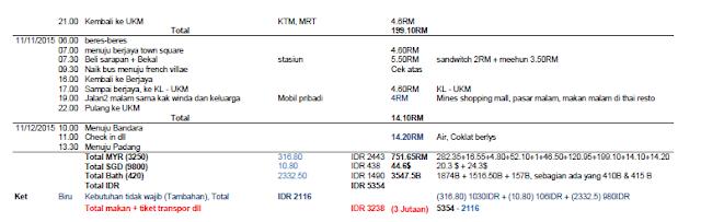 Itinerary kuala lumpur, singapore, thailand