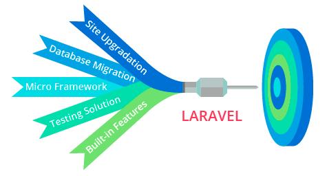 php framework advantage