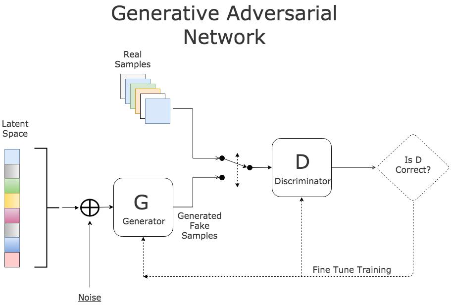 Figura : Esquema de una Generative Adversarial Network (GAN) (Fuente)