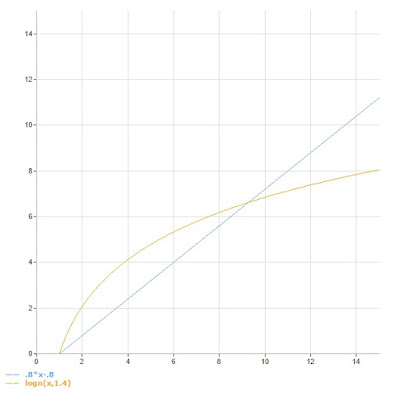 Logarithmic versus linear growth