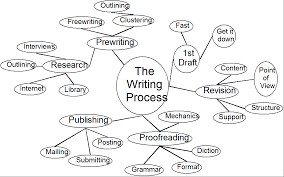 The Writing Process: Clustering, Spider Maps, & Webbing