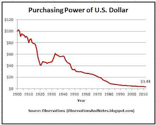 100 years of inflation history: declining value of the dollar. to 2012