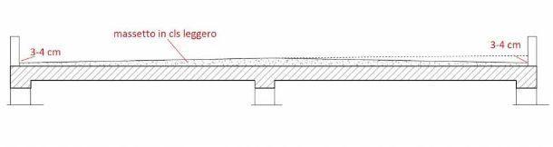 pendenza tetto piano