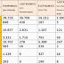 Στατιστικά στοιχεία υποψηφίων-επιτυχόντων στις φετινές πανελλαδικές