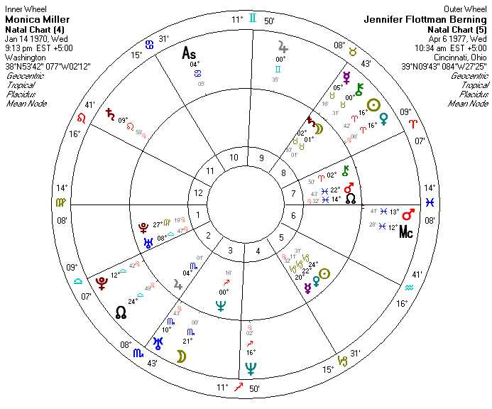 Person A's Chiron in 2nd House Gemini Opposite Person B's Mars