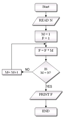 Flowchart ~ With the name of Allah