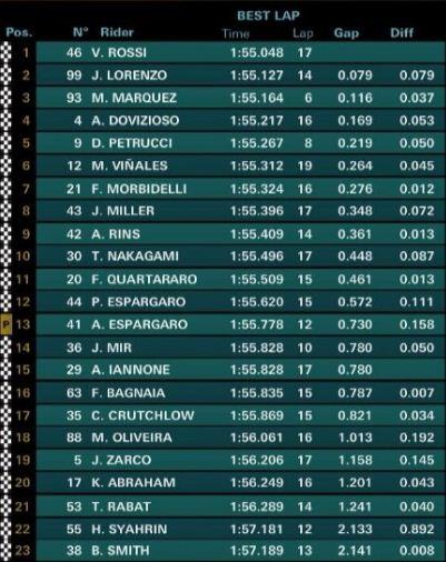 Hasil FP1 MotoGP Qatar: Rossi Tercepat