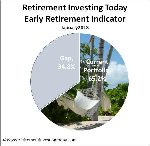 RIT Early Retirement Indicator
