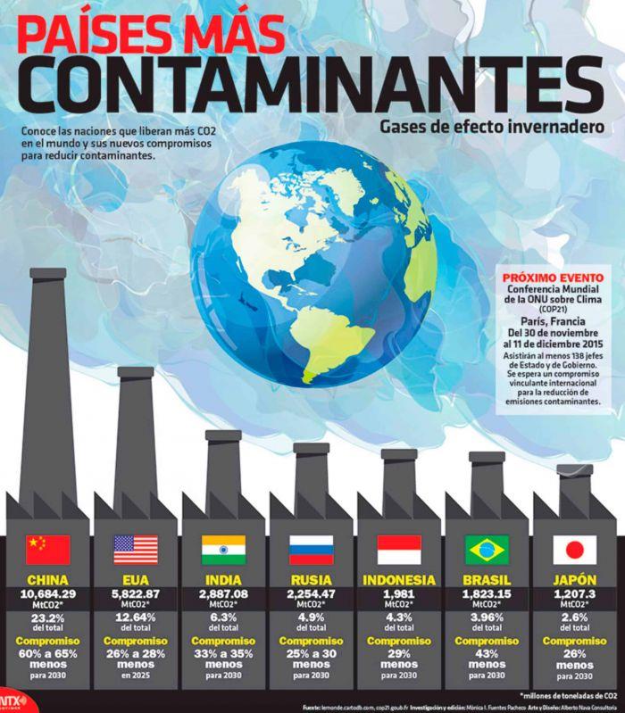 Paises del Mundo que mas Contaminan el Medio Ambiente