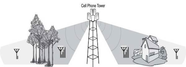 Trik Memperkuat Sinyal HP