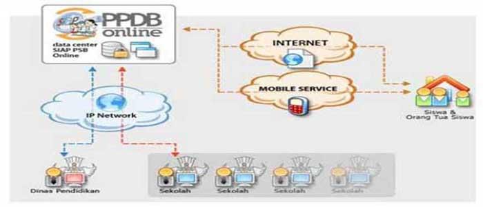 Siapkah Sekolah Anda Dengan Fasilitas PPDB Online