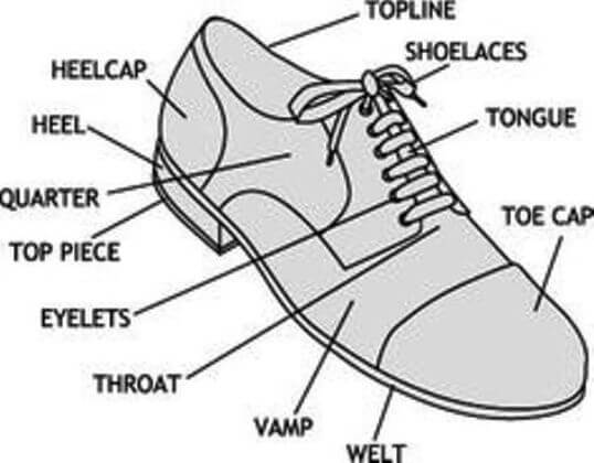 Dictionary Term About Shoes The Anatomy Of The Shoe Best Handmade