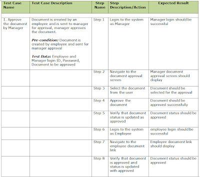 Trading platform testing test cases