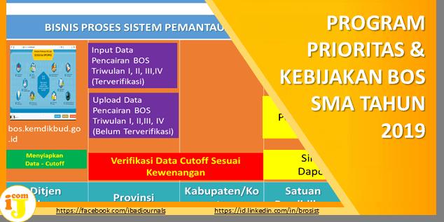 PROGRAM PRIORITAS & KEBIJAKAN BOS SMA TAHUN 2019